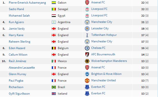 Những cầu thi ghi bàn nhiều nhất Ngoại hạng Anh 2019