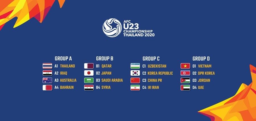 Bảng đấu VCK U23 châu Á 2020