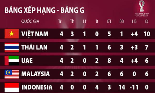 Bảng xếp hạng bảng G vòng loại World Cup 2022